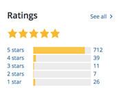 veilige wordpress plugins, ratings